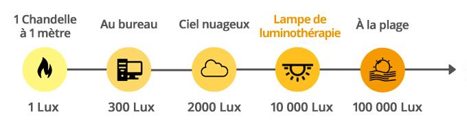 La luminosité en LUX