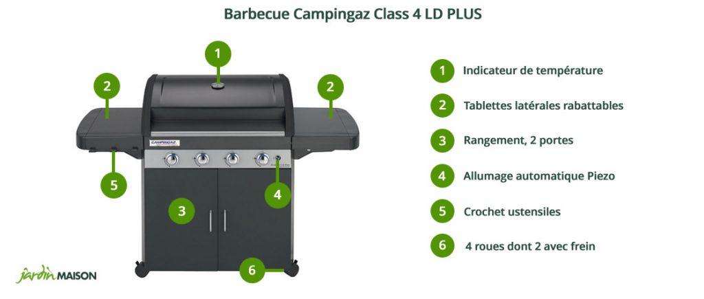 Points essentiells du Barbecue Class 4 LD Plus